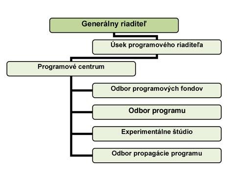 Organizačná-štruktúra-SRo-do-31.-7.-2006