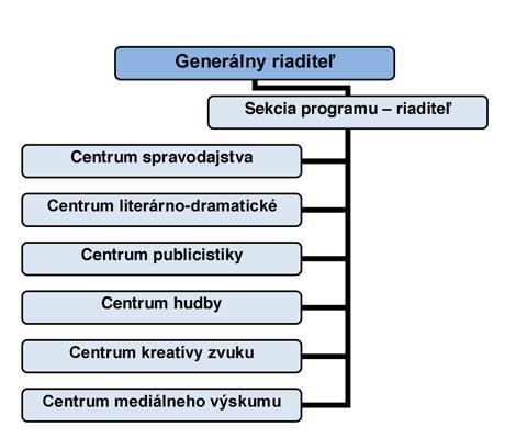 Organizačná-štruktúra-SRo-od-1.-8.-2006